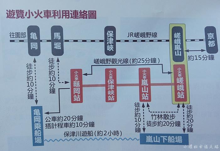 【2019京都嵐山小火車】嵐山一日遊(交通+景點+美食),超詳盡必讀攻略 @小環妞 幸福足跡
