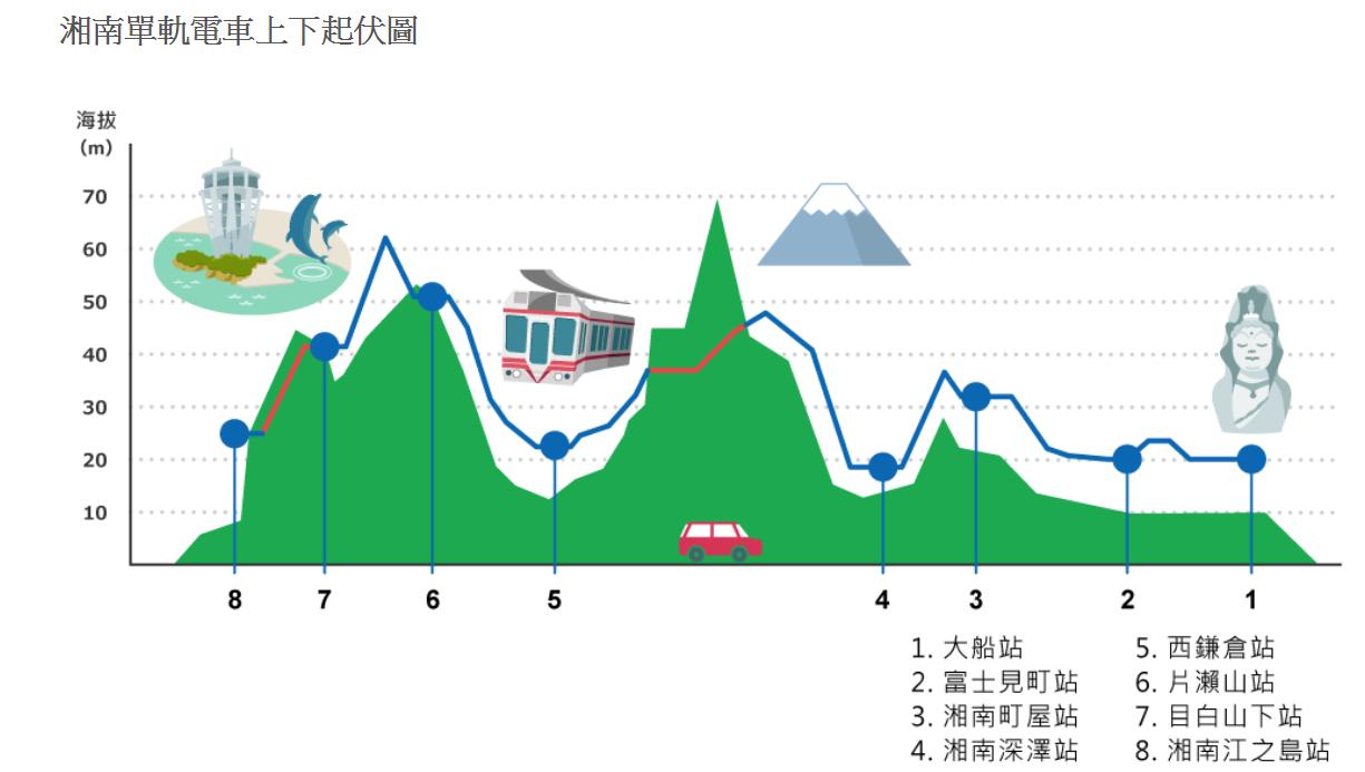 【湘南單軌電車】日本唯二懸吊電車,購買鎌倉江之島一日劵教學 @小環妞 幸福足跡